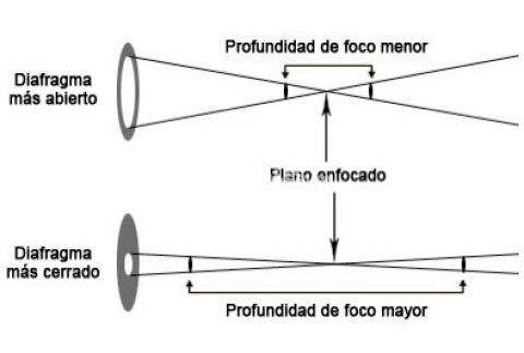 el-diafragma-en-fotografia-711-1.jpg